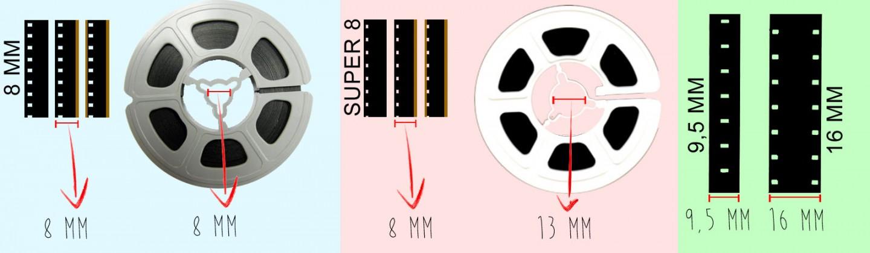 Grafico che mostra la differenza fisica tra la pellicola super e la pellicola 8 mm