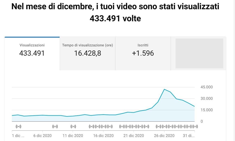Grafico delle visualizzazioni di un Canale YouTube che pubblica video storici amatoriali